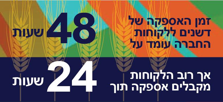 45 אלף ישראלים עוסקים בארץ בחלקאות